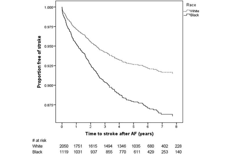 Blacks with atrial fibrillation have significantly higher risk of stroke than whites