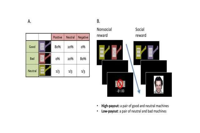 Brains of people with schizophrenia are less reactive to social rewards like smiling faces, study shows