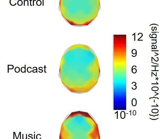 Brainwaves show how exercising to music bends your mind