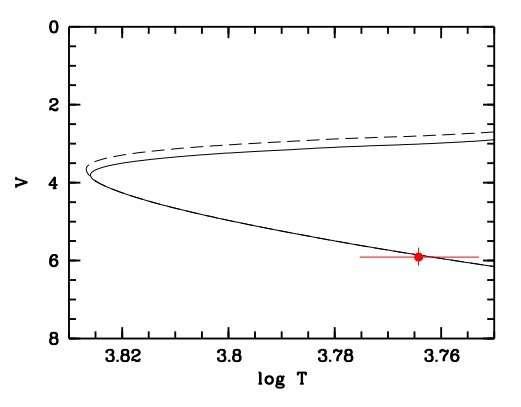 Caffau's star is a dwarf, Gaia DR2 confirms
