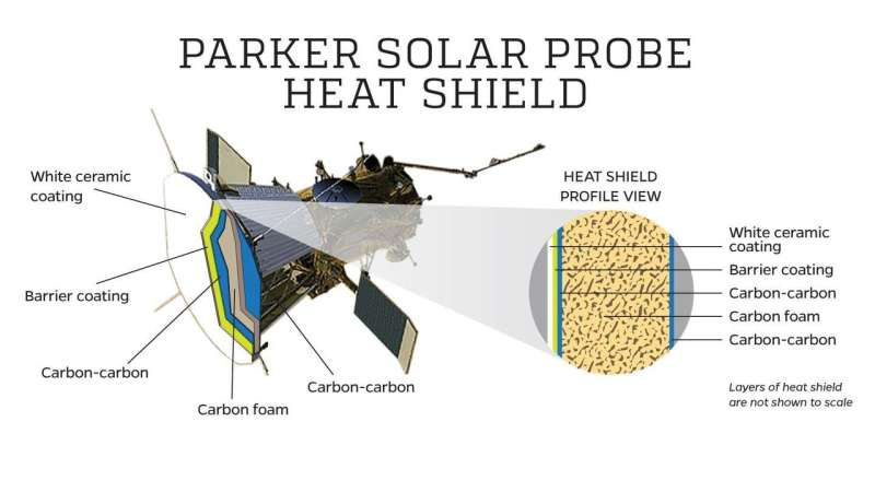 Can the Parker Solar Probe take the heat?