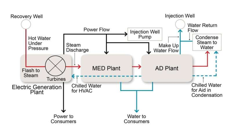 Carbon neutral solution for desalination: Tapping into geothermal sources