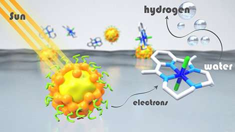 Cheaper, less toxic and recyclable light absorbers for hydrogen production