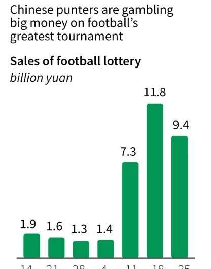 China bets on the World Cup