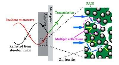 Composite significantly reduces electromagnetic pollution