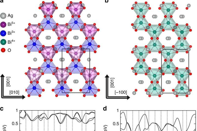 Controlling quantum interactions in a single material