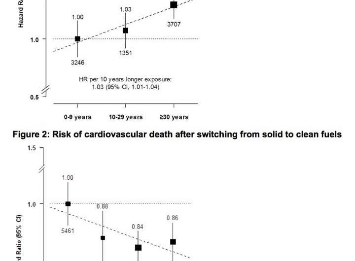 Cooking with coal, wood, or charcoal associated with cardiovascular death