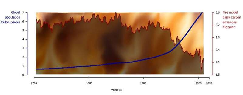 Cooling effect of preindustrial fires on climate underestimated