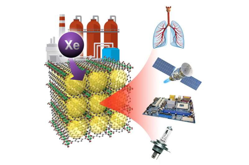Corralling xenon gas out of waste streams