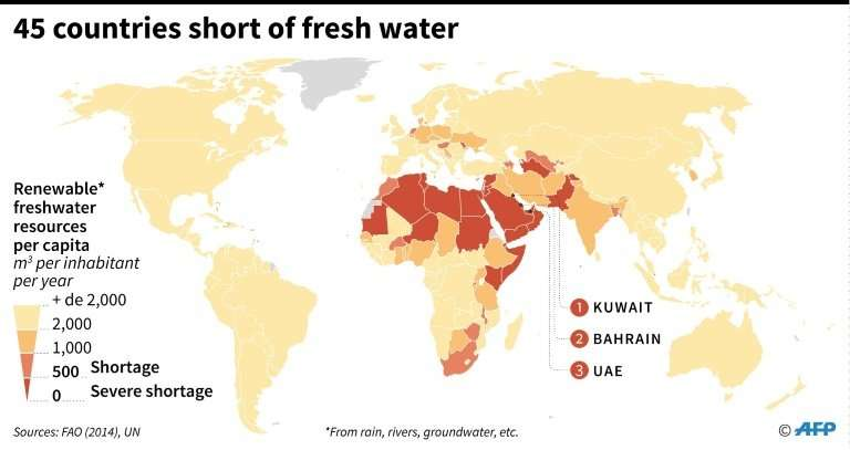 Countries that are short of fresh water