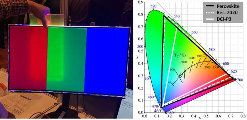Creating displays with richer colours