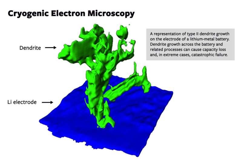 Cryo-electron microscopy sheds new light on batteries