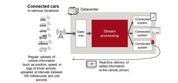 Data processing architecture can reconfigure content within IoT data processing stream