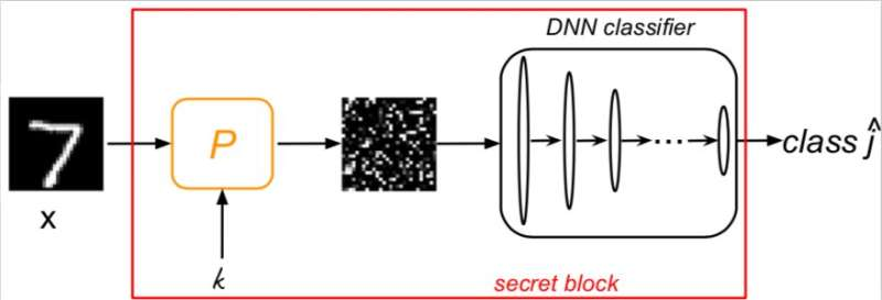 Defense against adversarial attacks using machine learning and cryptography