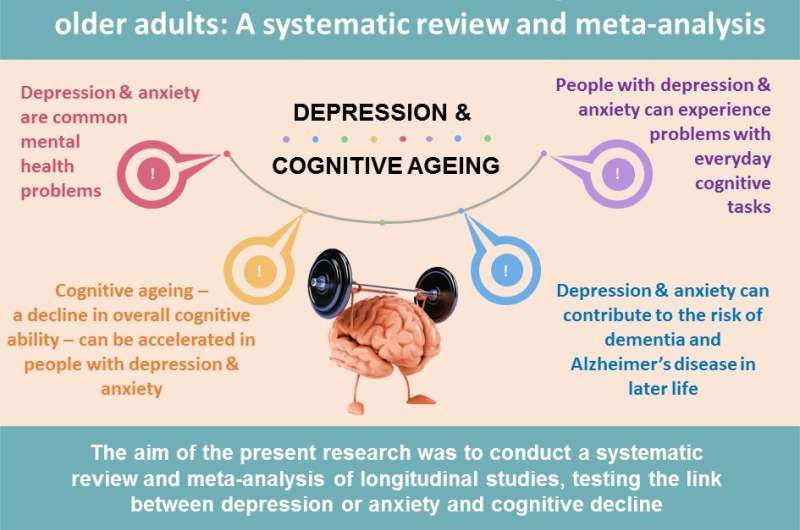 Depression speeds up brain aging, find psychologists