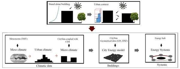 Designing urban energy systems based on the urban climate