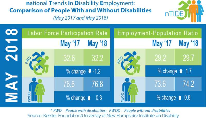 Despite fewer looking for work, gains continue for Americans with disabilities