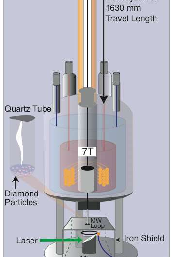 Diamond 'spin-off' tech could lead to low-cost medical imaging and drug discovery tools