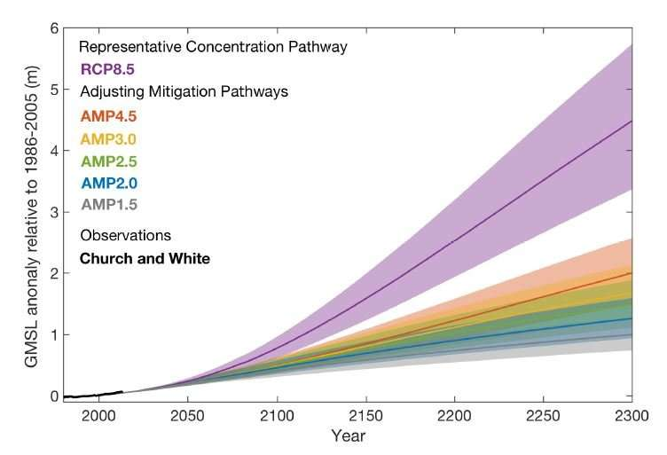 Early climate action has big effect on rising sea levels