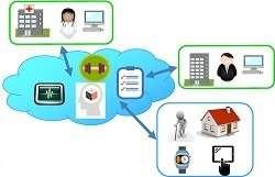 Elderly home care goes digital