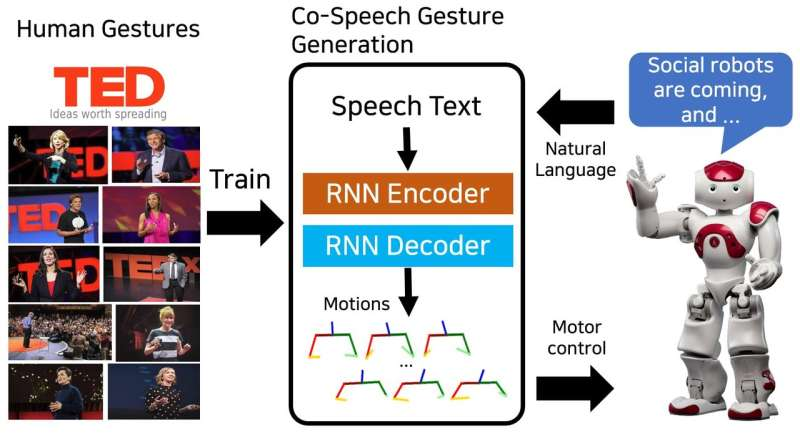End-to-end learning of co-speech gesture generation for humanoid robots
