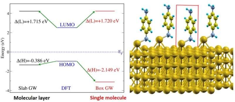 Energy level alignment for molecular electronics