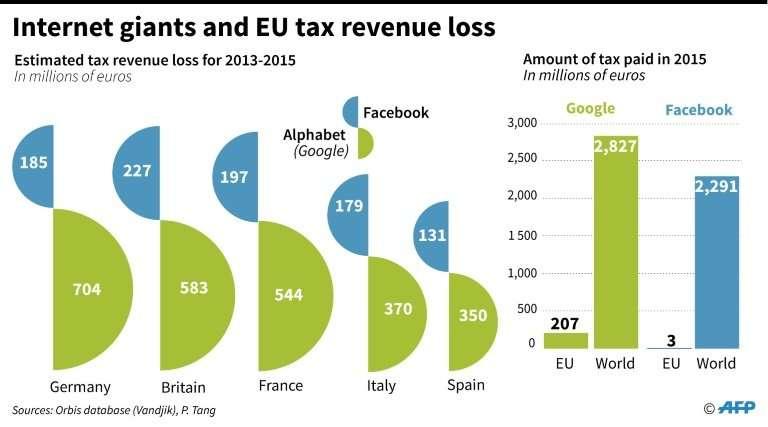 EU tax revenue losses and internet giants