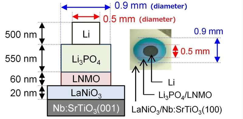 Expanding the limits of Li-ion batteries: Electrodes for all-solid-state batteries
