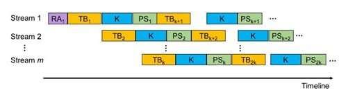 Faster big-data analysis with world-class pattern mining technologies