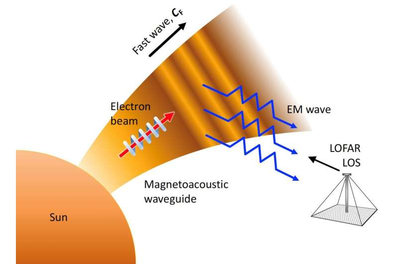 Fast magnetoacoustic waves and magnetic field measurements in the solar corona with the Low Frequency Array (LOFAR)