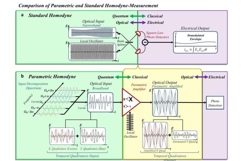 Forging a quantum leap in quantum communication