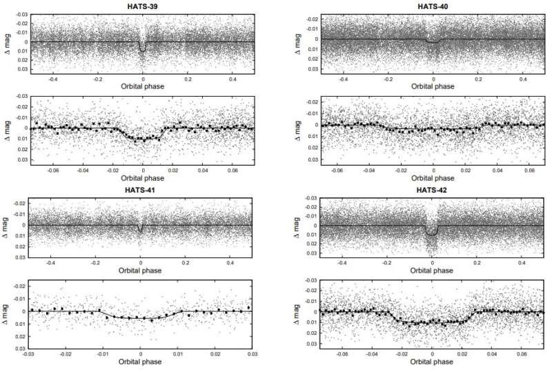 "Four new ""hot Jupiter"" exoplanets discovered"