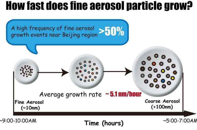 Frequent growth events and fast growth rates of fine aerosol particles in Beijing