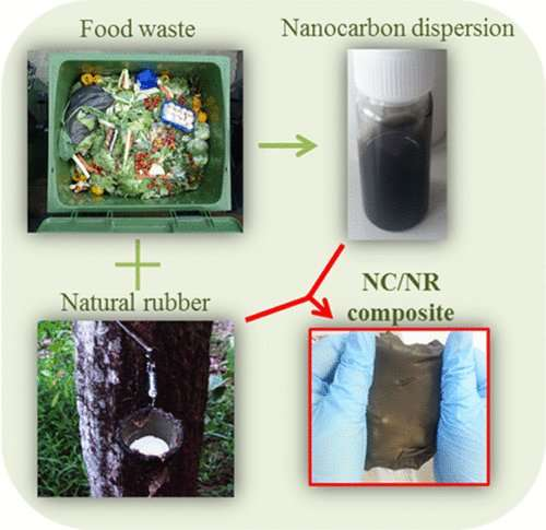 From compost to composites: An eco-friendly way to improve rubber (video)