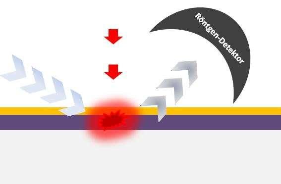 Future information technologies: Nanoscale heat transport under the microscope