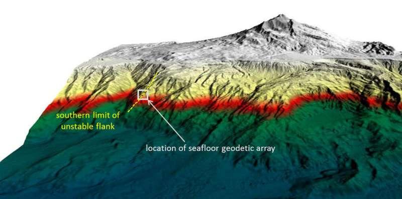 GeoSEA array records sliding of Mount Etna's southeastern flank
