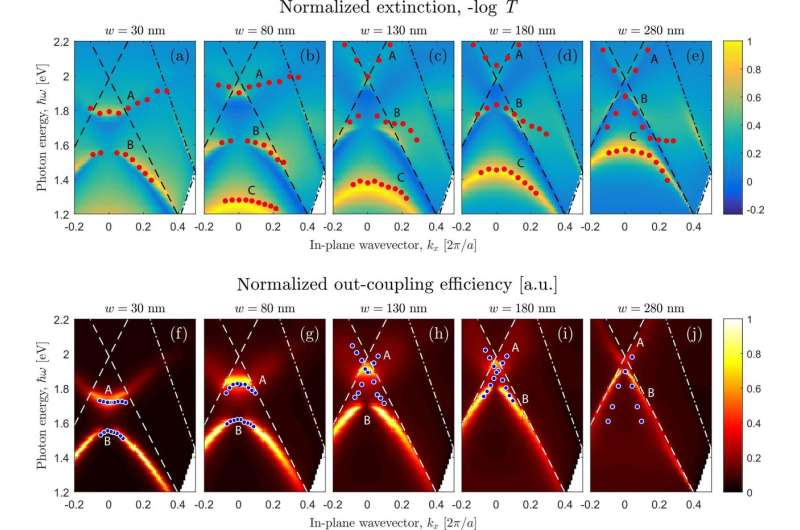 Gold changes photoluminescence of silicon quantum dots
