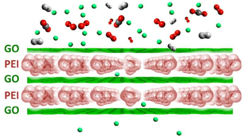 Graphene makes its mark on gas separation