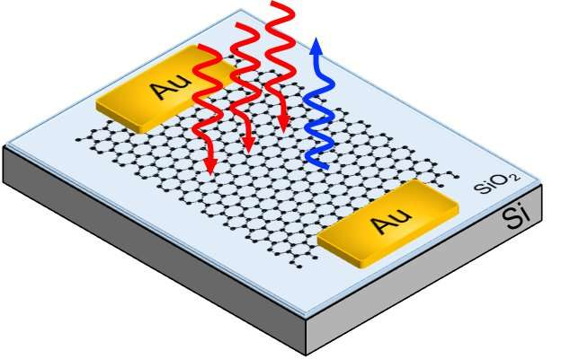 Graphene paves the way to faster high-speed optical communications