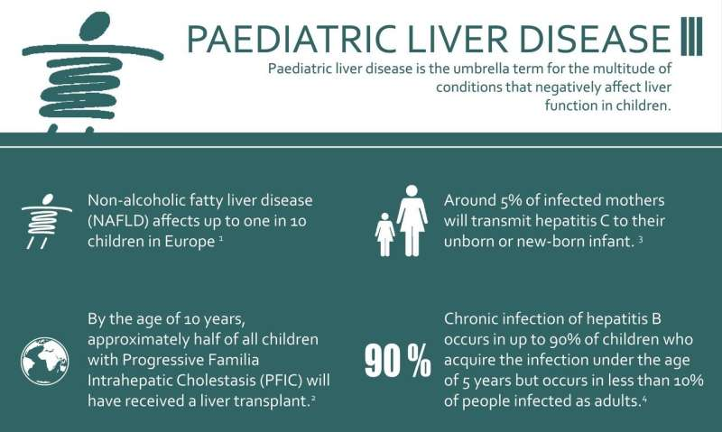 Half of all young children with a rare inherited liver disease need a liver transplant