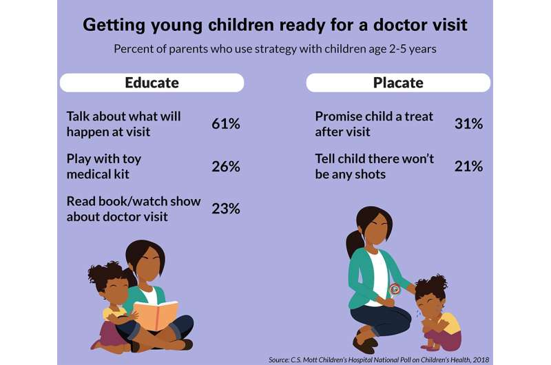 Half of parents say their preschooler fears doctor's visits