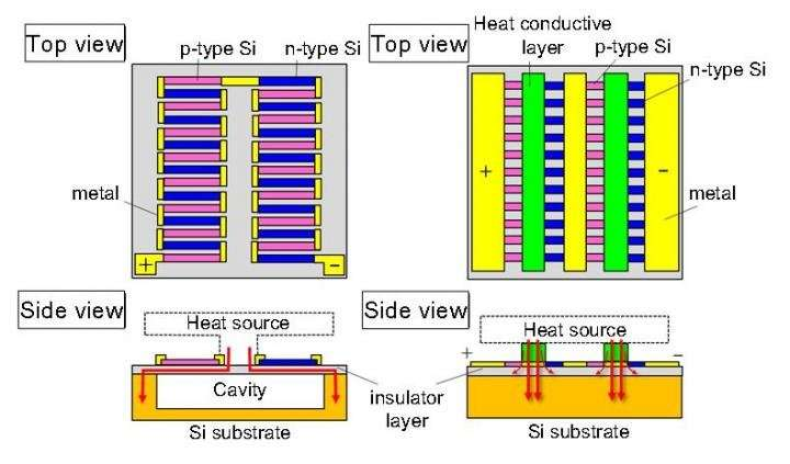 High-power thermoelectric generator utilizes thermal difference of only 5ºC