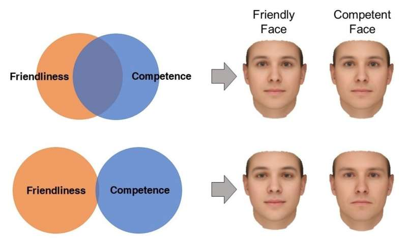 How we judge personality from faces depends on our pre-existing beliefs about how personality worksAug 27, 2018          we make