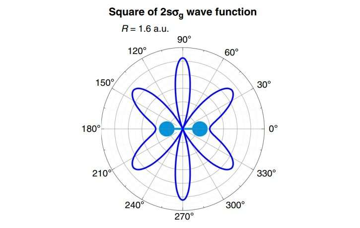 hydrogen wave function