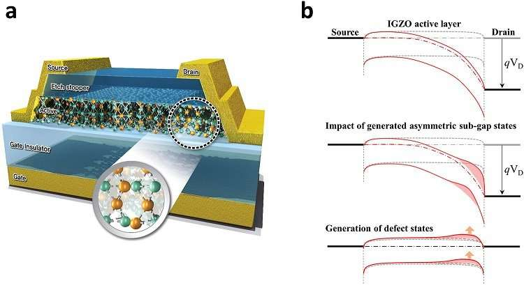 Identifying structural defects during driving electronic devices