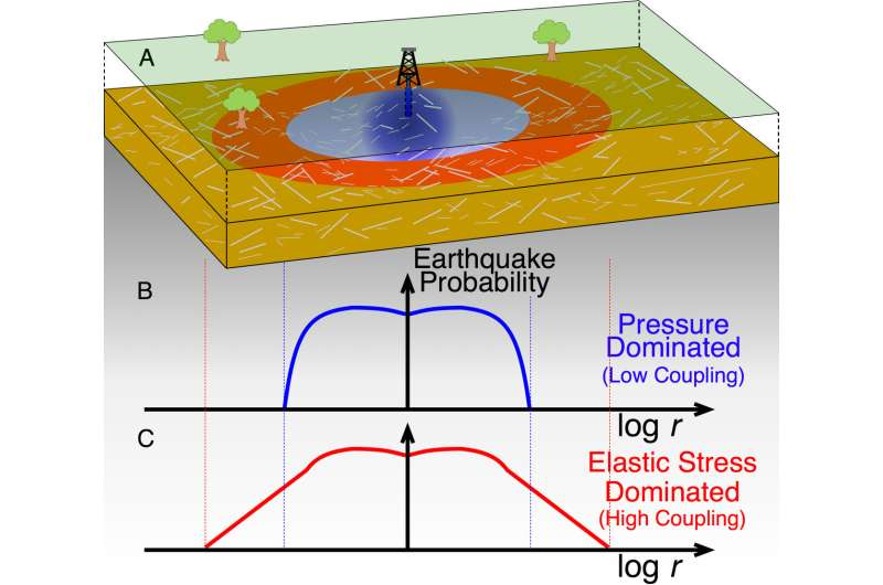 Injection wells can induce earthquakes miles away from the well