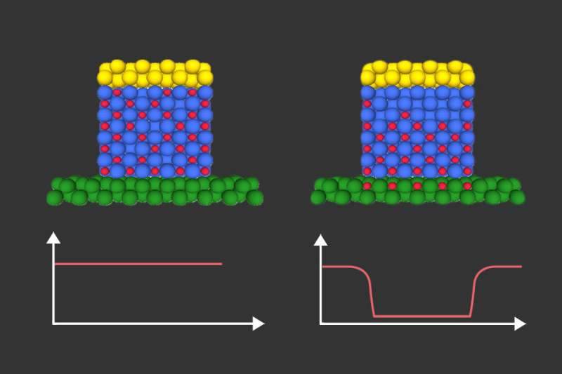 Innovative approach to controlling magnetism opens route to ultra-low-power microchips
