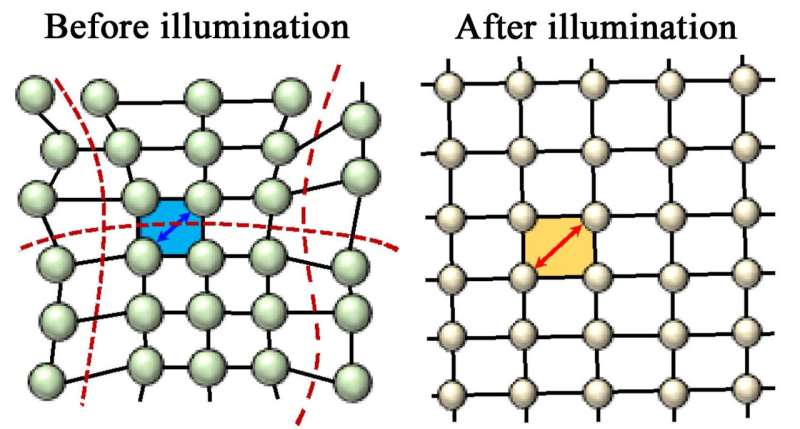 Light 'relaxes' crystal to boost solar cell efficiency
