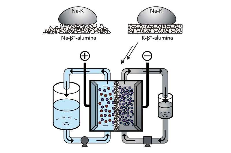 Liquid-metal, high-voltage flow battery