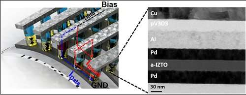 Low-power, flexible memristor circuit for mobile and wearable devices